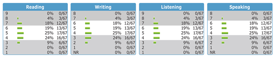stamp4s-reporting-guide-summary-charts.png