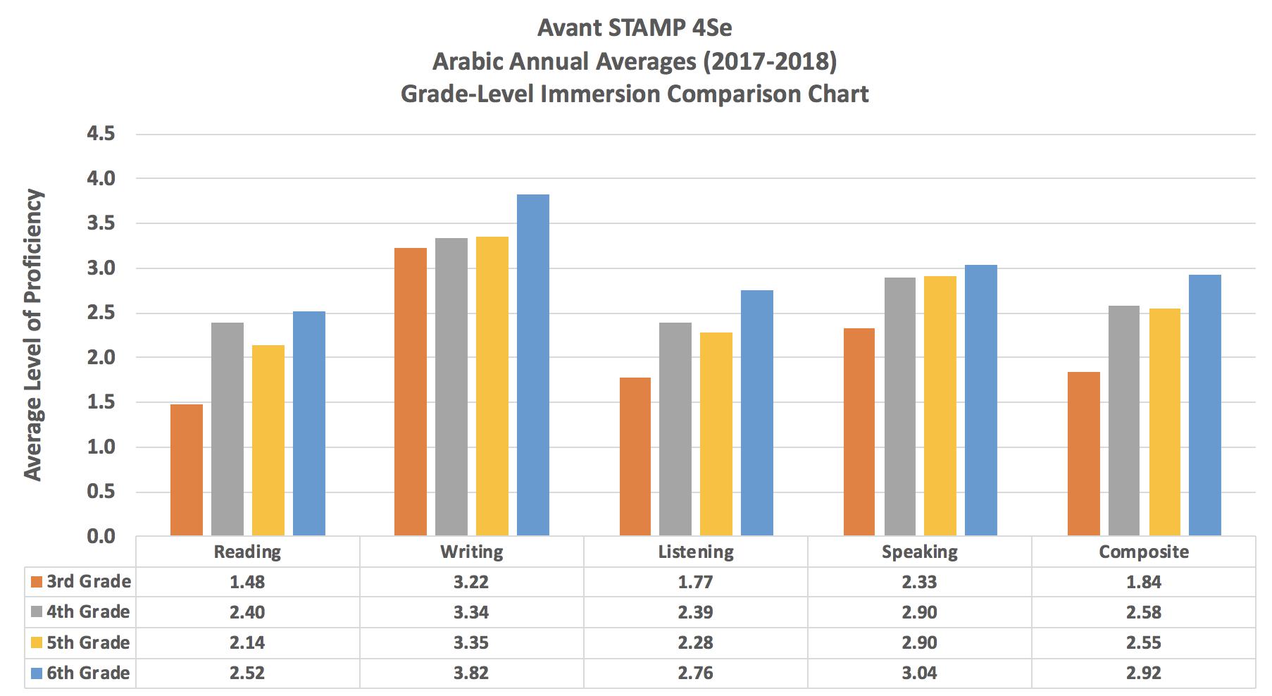4Se_Arabic_AcadYear2017-2018.jpg