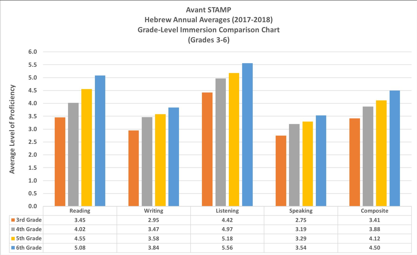 STAMP_Hebrew_AcadYear2017-2018_grades3_6.png