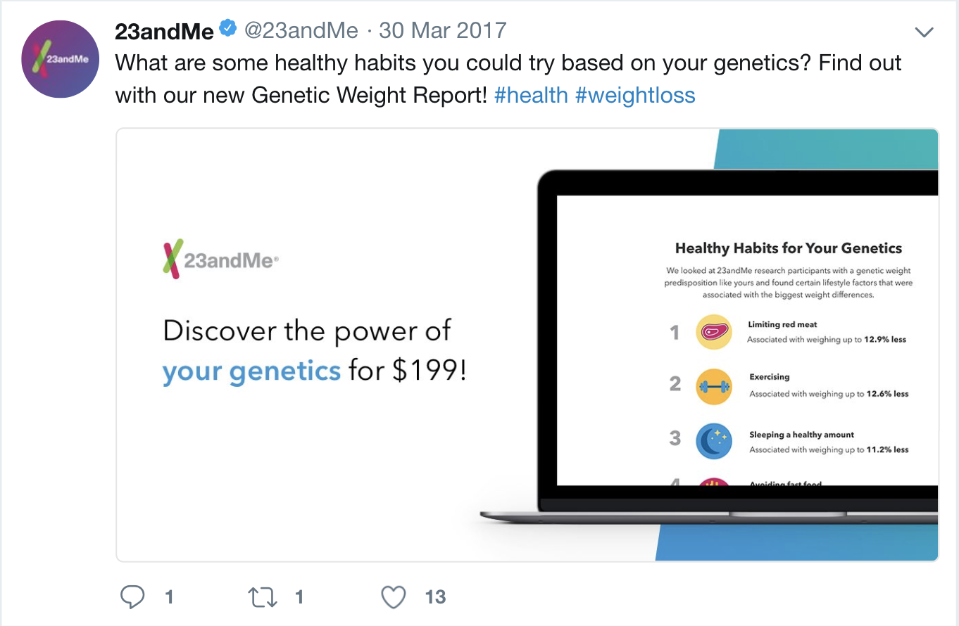 """screenshot image taken from 23andMe's Twitter account @23andMe on March 30 2017. The tweet shows a laptop that reads """"Healthy Habits for Your Genetics"""" underneath the text reads """"we looked at 23andMe research aprticipants with a genetic weight predisposition like your and found certain lifestyle factors that were associated with the biggest weight differences. Beneath a numbered list reads """"1 limiting red meat, associated with weighing up to 12.9% less"""" """"2 Exercising, associated with weighing up to 12.6% less."""" """"3 Sleeping a healthy amount, associated with weighting up to 11.2% less."""" number 4 is partially cut off but reads """"avoiding fast food."""" Next to the laptop text reads """"Discover the power of genetics for $199!"""" this tweet has 13 likes, 1 retweet and 1 comment. The tweet reads """"what are some healthy habits you could try based on your genetics? Find out with our new Genetic Weight Report! #health #weightloss"""""""