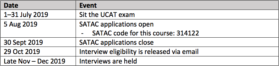 Study Guide For Kukcat Exam