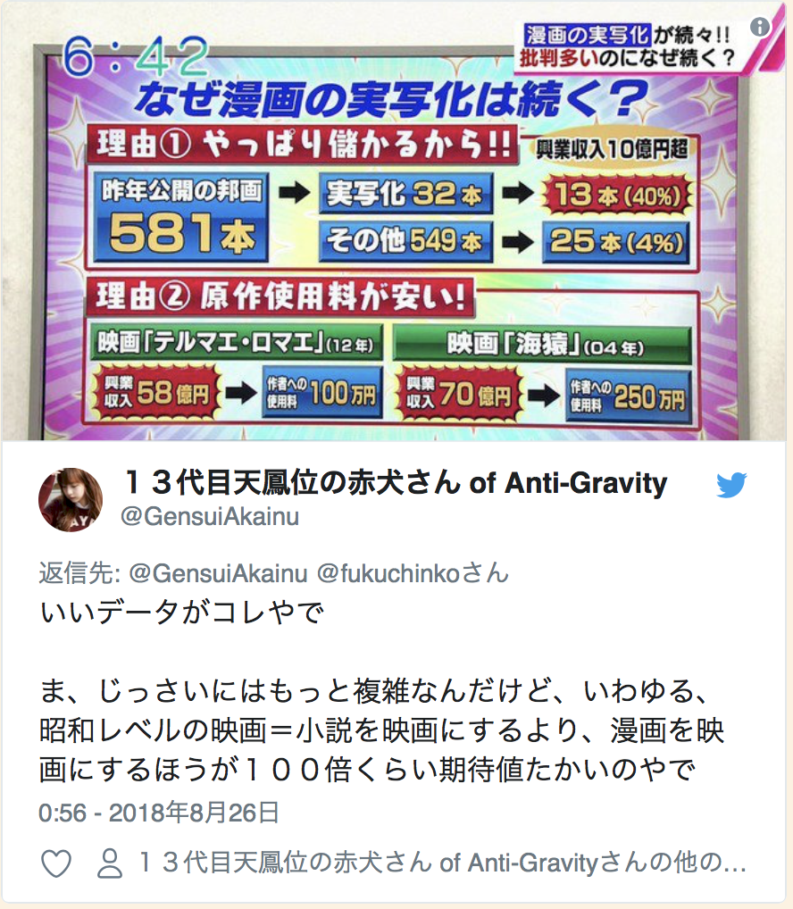 """Twitter Account: @GensuiAkainu  Here are some good data  It might be more complicated, but in general, this means Showa era level movies = Instead of making a novel into a movie, the expectation level is 100 times more when making a manga into a film.  0:56 - August 26th 2018  *Image is explaining why live-action films of manga are a trend. Reason 1. Because it actually does make money!! Japanese films released last year: 581 Live actions: 32 - 13 of them (40%) made over 1 Billion Japanese Yen Others: 549 - 25 of them (4%) made over 1 Billion Japanese Yen   Reason2. Original Usage Fee is Cheaper! Movie """"Terumae-Romae""""(2012) Box Office Profit: 5.8 Billion Yen -> 1 Million Yen paid to author Movie """"UmiZaru""""(2004) Box Office Profit: 7 Billion Yen -> 2.5 Million Yen paid to author"""