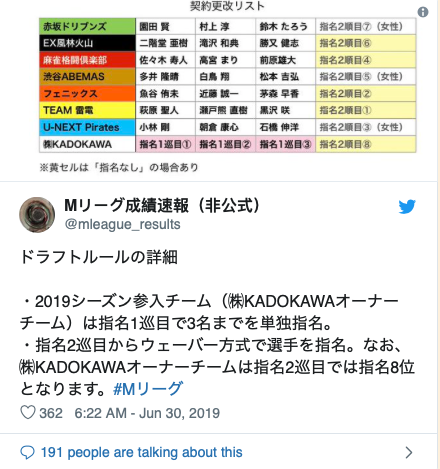 Twitter Account:  @mleague_results  Details of the draft rules.  - The new team joining the 2019 Season (KADOKAWA Owner Team) will be selecting 3 players exclusively in the first round.  - KADOKAWA Owner Team will have the 8th pick in the second round. #MLeague 6:22 - June 30th 2019