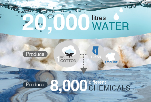 Conventional cotton is infamously disruptive to the planet, using tons of water and harmful pesticides.   We exclusively use organic cotton though, which uses up to 50% fewer resources, and zero chemicals.