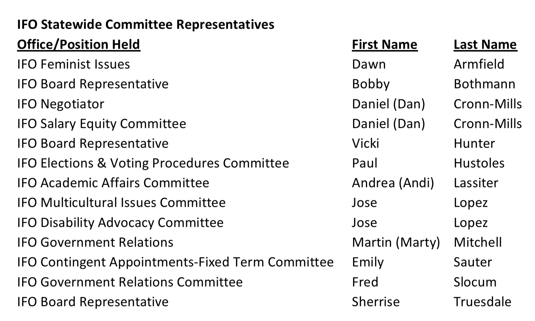IFO Statewide Committees list '18.jpg