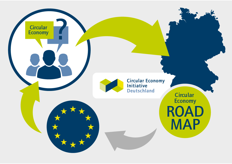 Eine initiale Studie der Circular Economy Initiative Deutschland untersucht europäische Vorbilder der zirkulären Wirtschaft. Im nächsten Schritt wird die Initiative auf Basis dieser Ergebnisse eine Roadmap für Deutschland entwickeln.