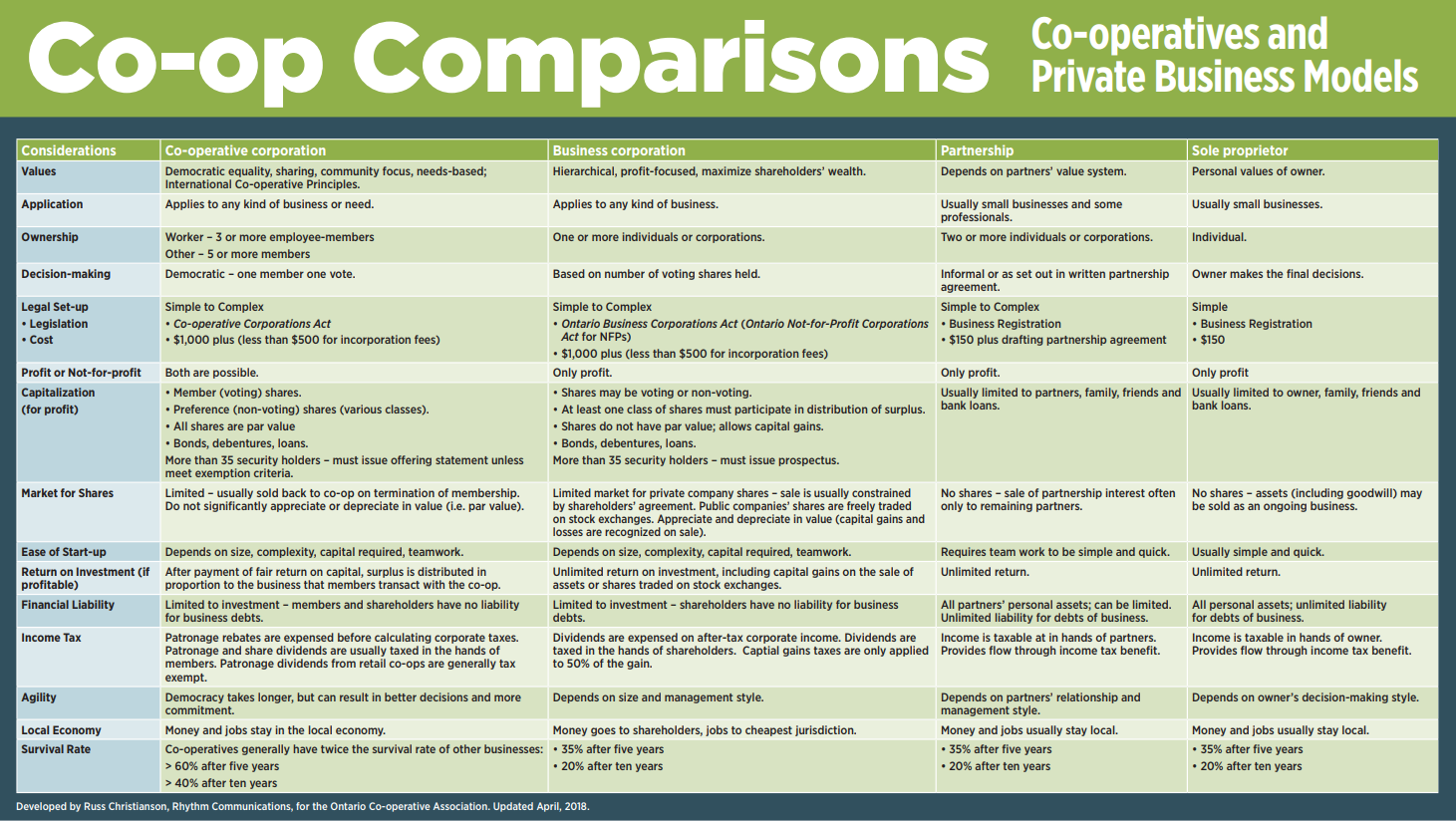 View or    download    the OCA's '   co-op comparison visual    to closely analyze the differences between a traditional corporate business and the co-op model.