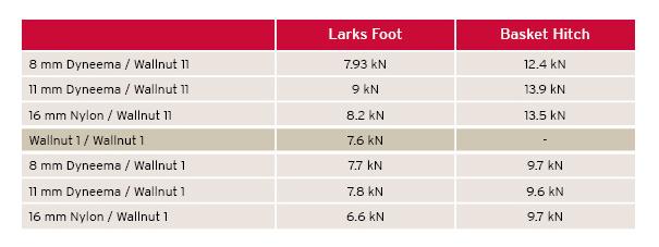 image:  https://dmmclimbing.com/Knowledge/December-2011/Improvisation-Lark-s-Foot-or-Basket-Hitch