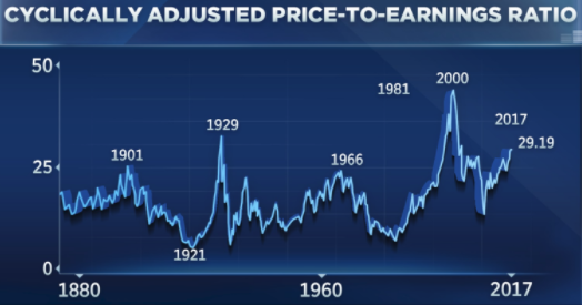 source:     Stocks Are Expensive According to Shiller PE - CNBC