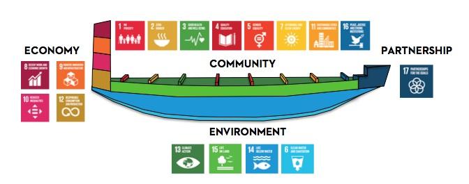 United Nations Sustainable Development Goals -  One New Zealand SDG Waka
