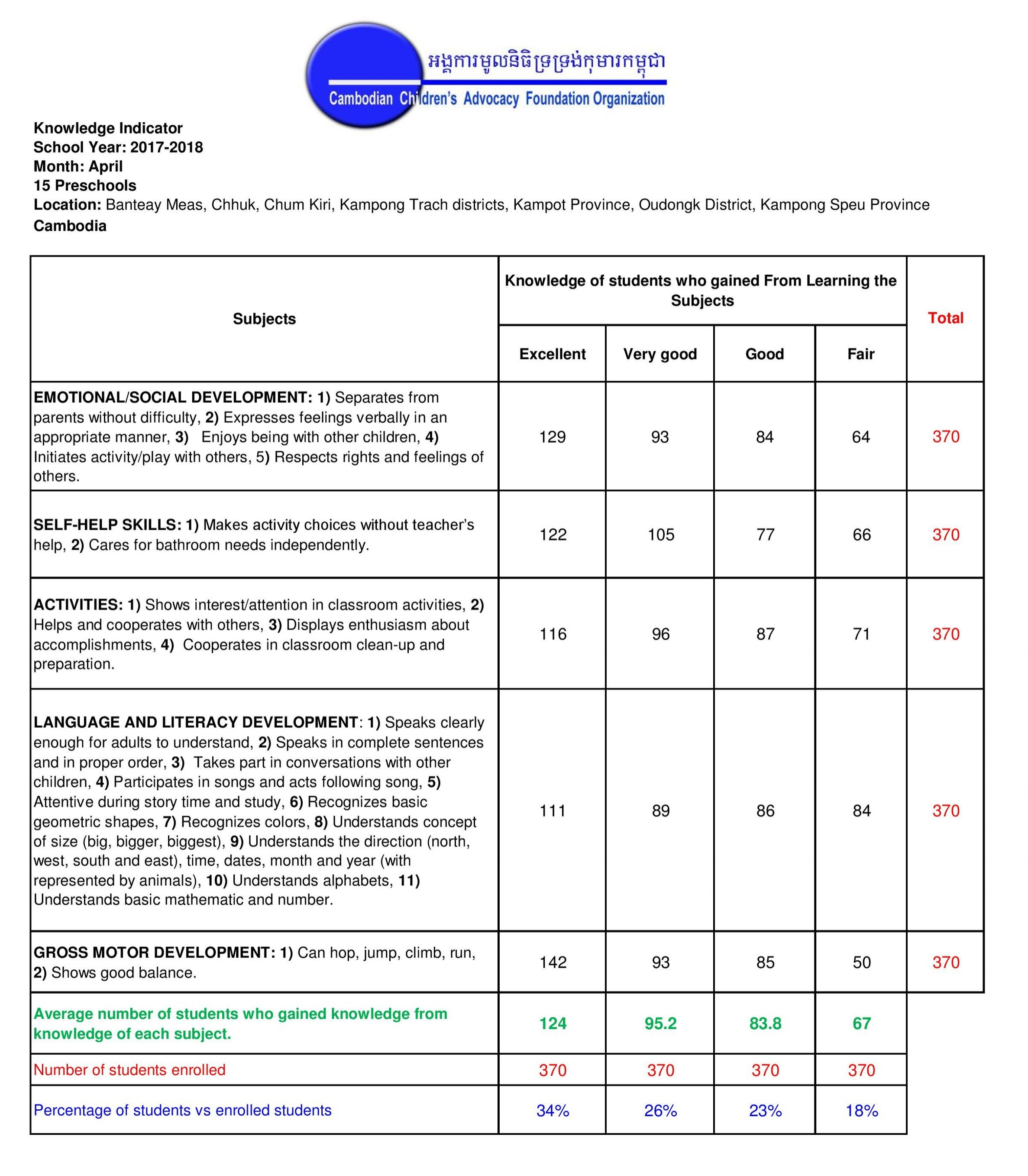 April-Monthly-2018-Knowledge-Indicator-15-Schools-page-001.jpg