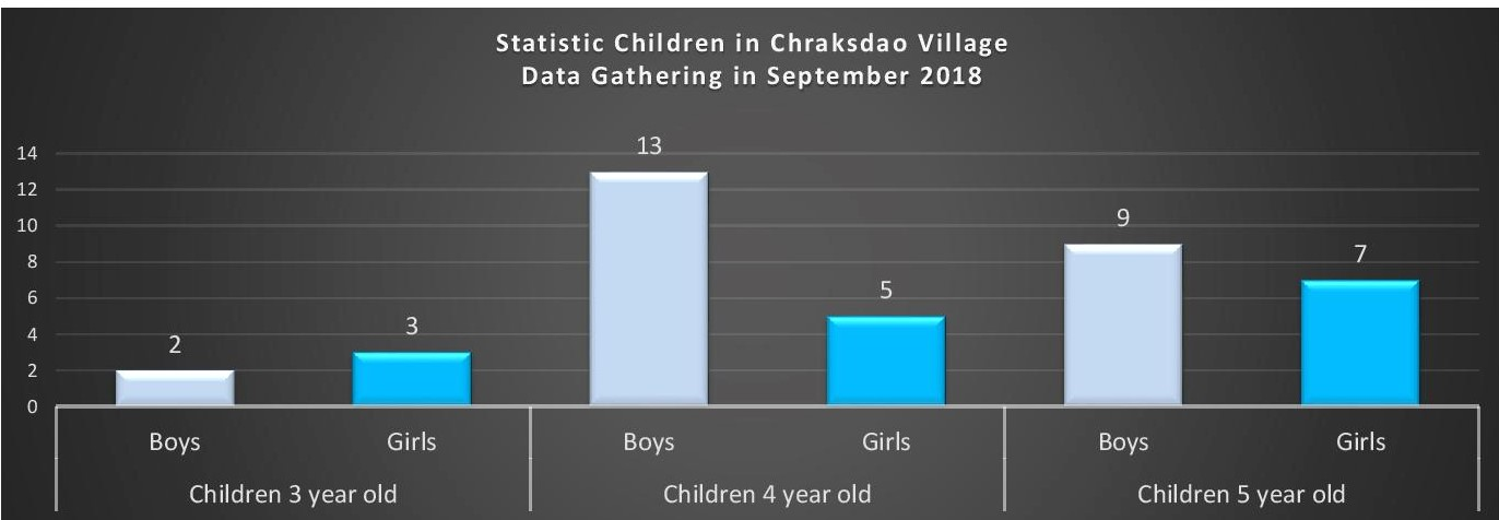 Chraksdao Village, Banteay Meas District, Kampot Province