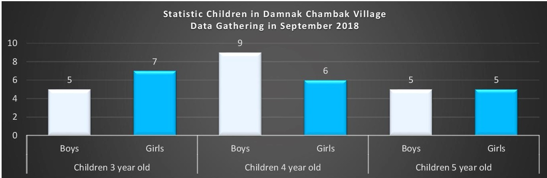 Damnak Chambak Village, Banteay Meas District, Kampot Province