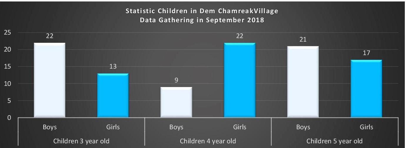 Dem Chamreak Village, Banteay Meas District, Kampot Province