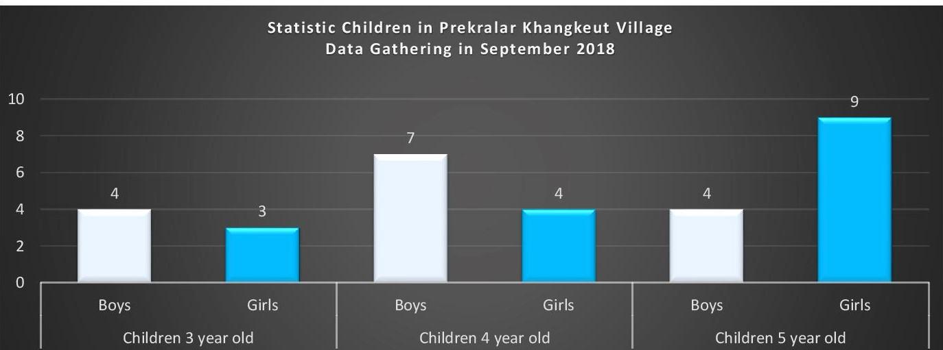 Preykralar Khangket Village, Banteay Meas District, Kampot Province