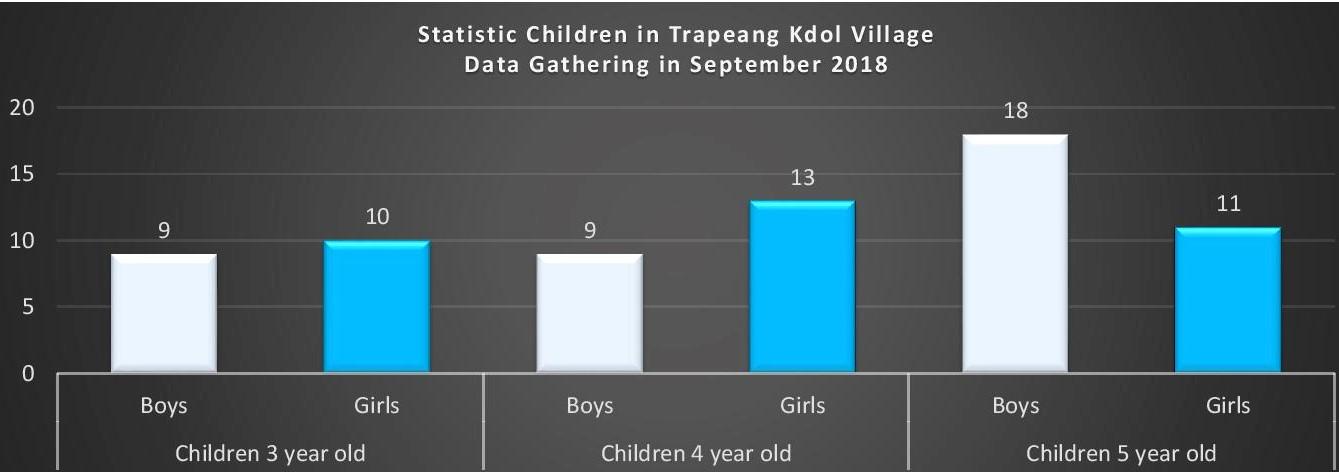 Trapeang Kdol Village, Banteay Meas District, Kampot Province
