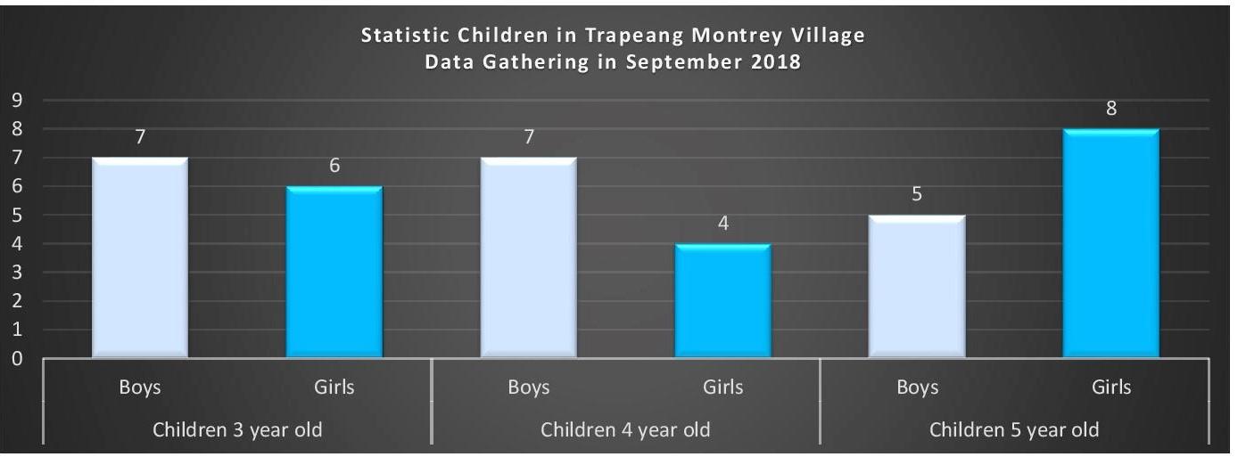 Trapeang Montrey Village, Banteay Meas District, Kampot Province