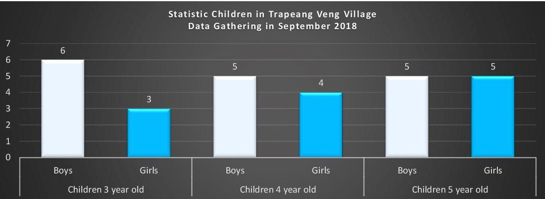 Trapeang Veng Village, Chum Kiri District, Kampot Province