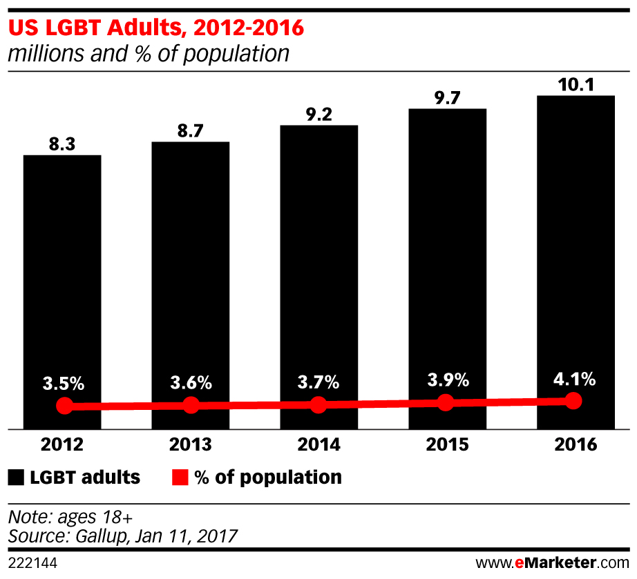 eMarketer_US_LGBT_Adults_2012-2016_222144.jpg