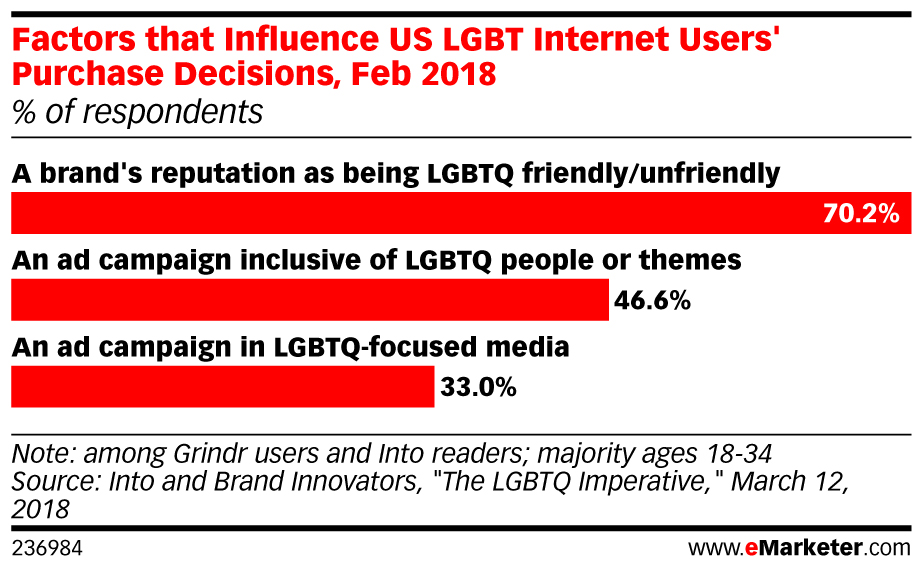 eMarketer_Factors_that_Influence_US_LGBT_Internet_Users_Purchase_Decisions_Feb_2018_236984.jpg