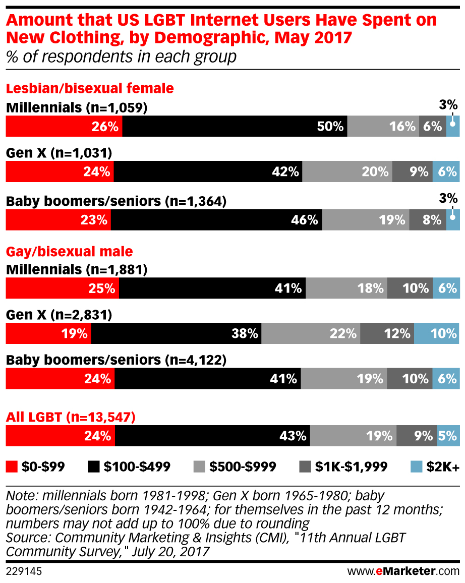 eMarketer_Amount_that_US_LGBT_Internet_Users_Have_Spent_on_New_Clothing_by_Demographic_May_2017_229145.jpg