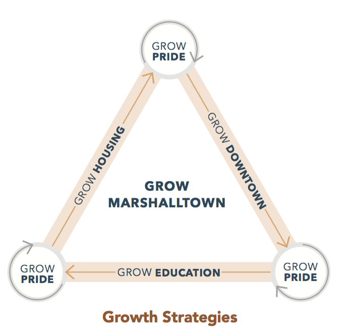- GROW HOUSING…our housing options are growing and improving.GROW DOWNTOWN…our downtown is transforming in ways that help Marshalltown grow.GROW EDUCATION…our District and Community College are growing because of the exceptional educational opportunities.GROW PRIDE AND REPUTATION…our pride and reputation are growing, and fuel future growth. Marshalltown is known as a great place to live, learn, work, and play.
