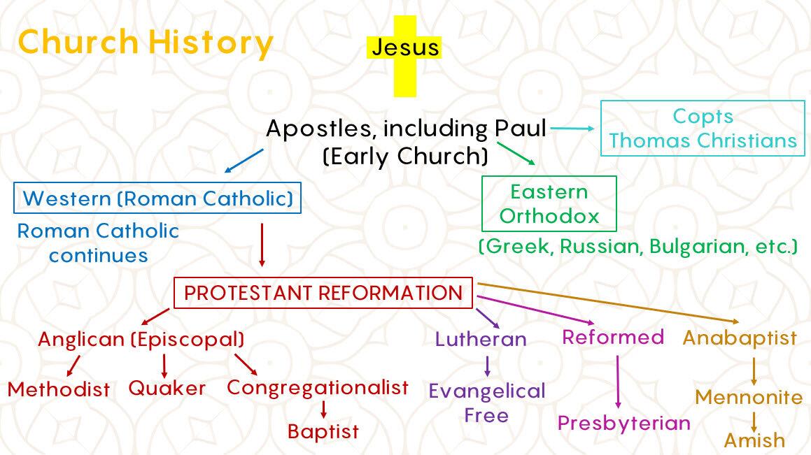 church history graph.jpg