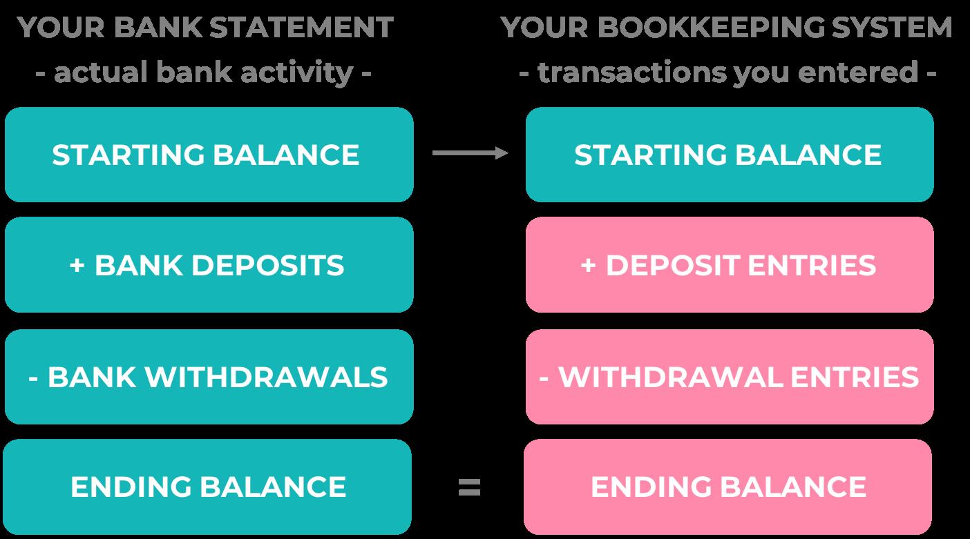 diagram with bank reconciliation formula