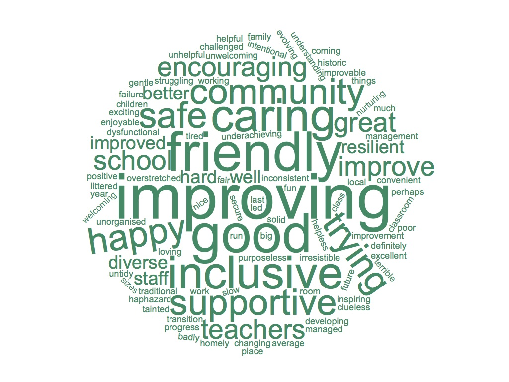 2019 - What three words would you use to describe the school to others.jpg