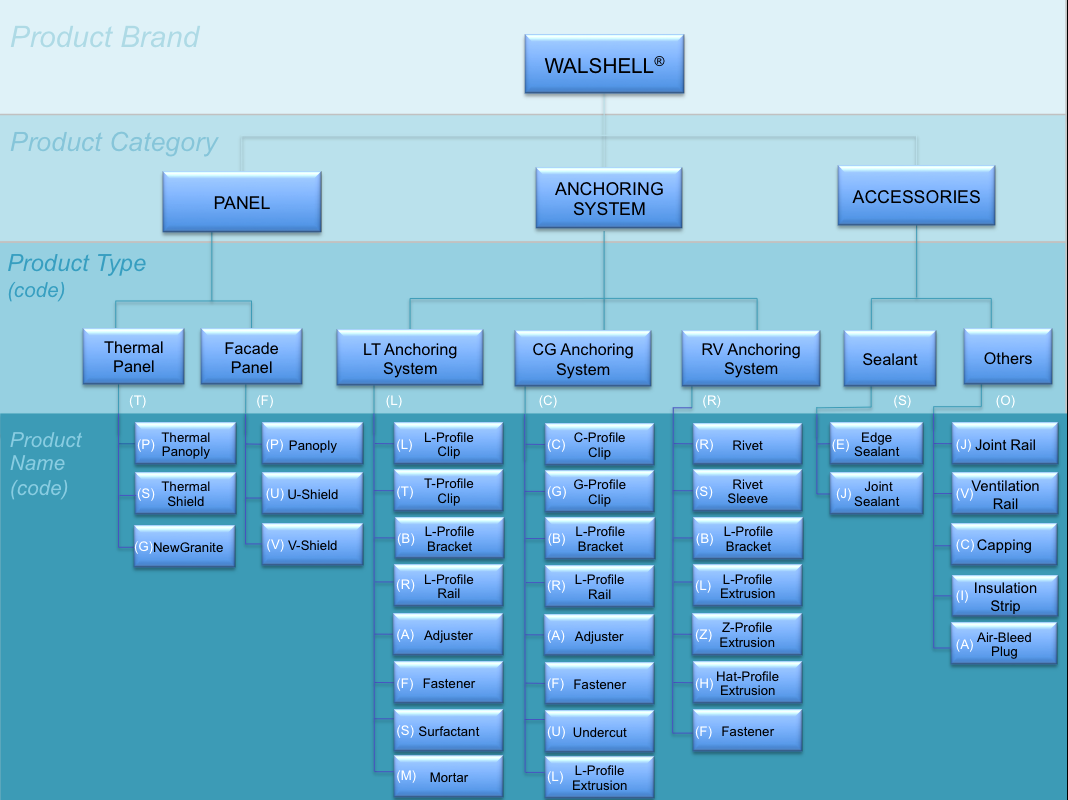 product_tree_v5.1.png