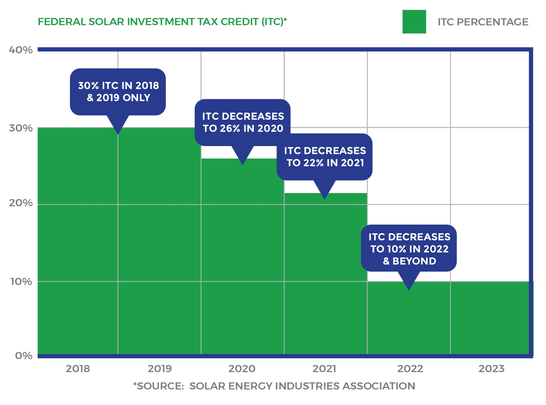 Why solar now? - For 2018 and 2019 only, there is a 30% federal investment tax credit (ITC). Starting in 2020, this credit will decrease over the course of three years to 10%. By partnering with Sun FundED now, you can maximize your investment and make the biggest impact on your school.