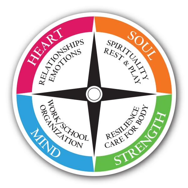 Samaritan Family Wellness Compass