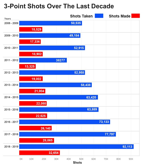 3-point-shots-last-decade.jpg