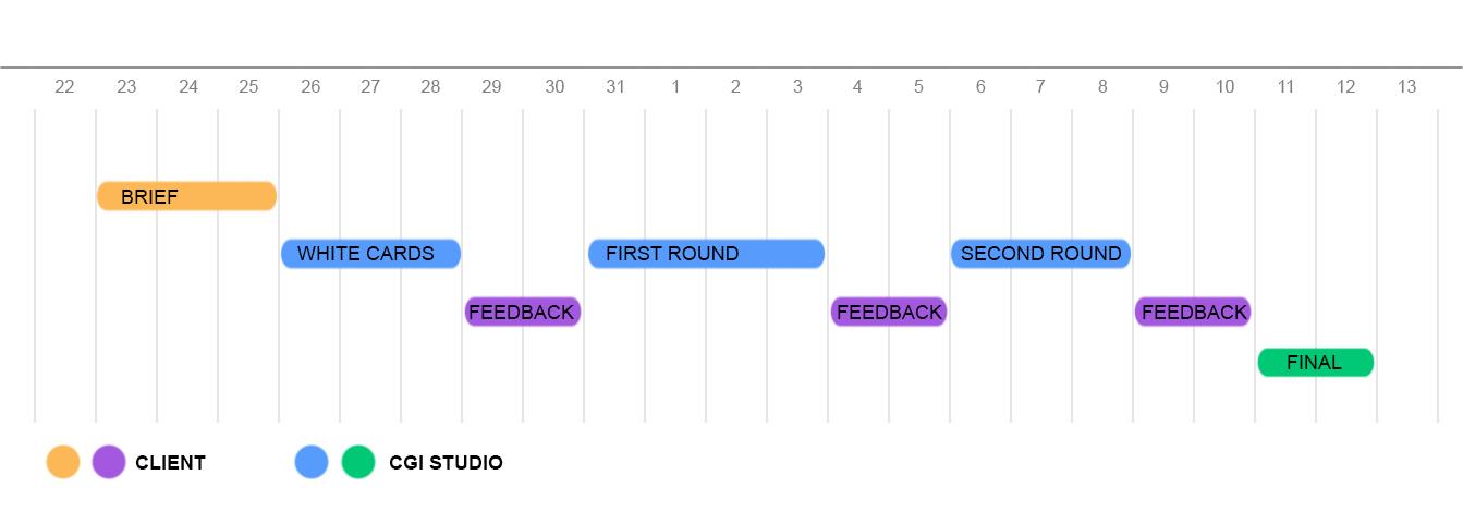 proces timeline - ang.jpg