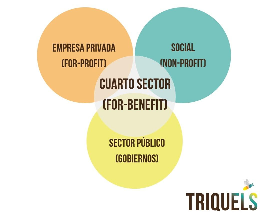 El cuarto sector: empresas que quieren cambiar el mundo ...