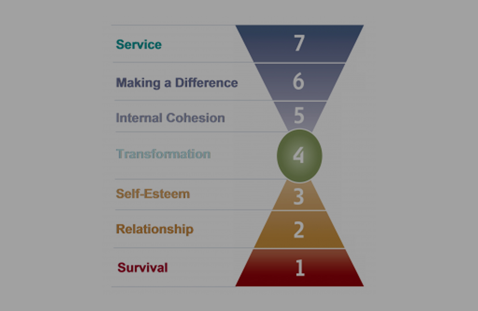 Take a FREE personal values assessment -