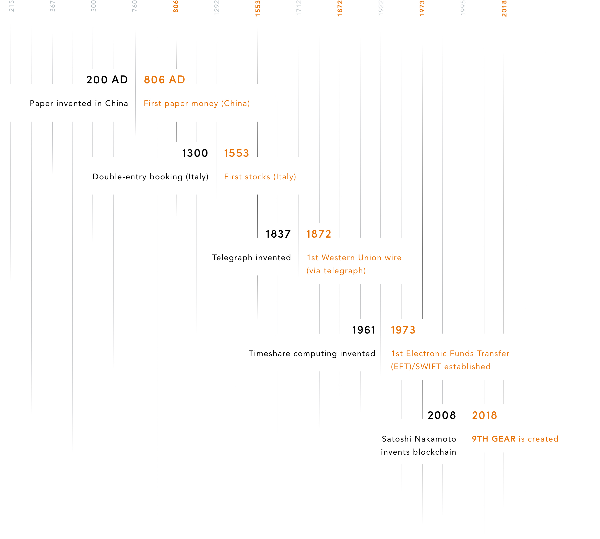 Homepage_Timeline_Infographic@2x.jpg