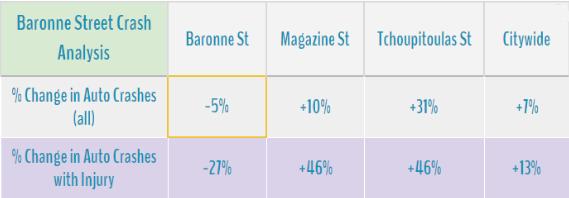 baronne stree crash analysis.png