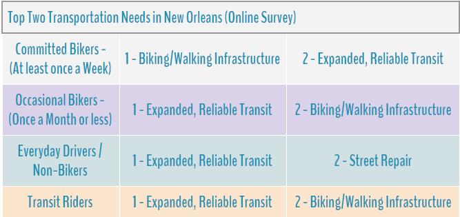 top 2 transportation needs.png