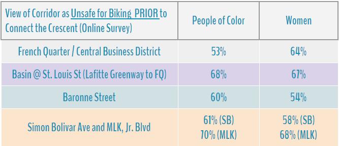 views of unsafe biking prior.png