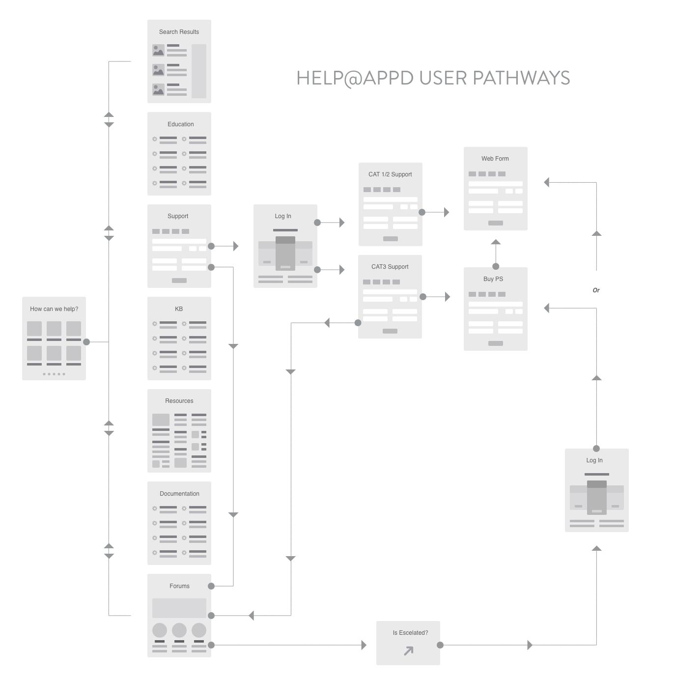 help@appd_user_pathways_v1.png
