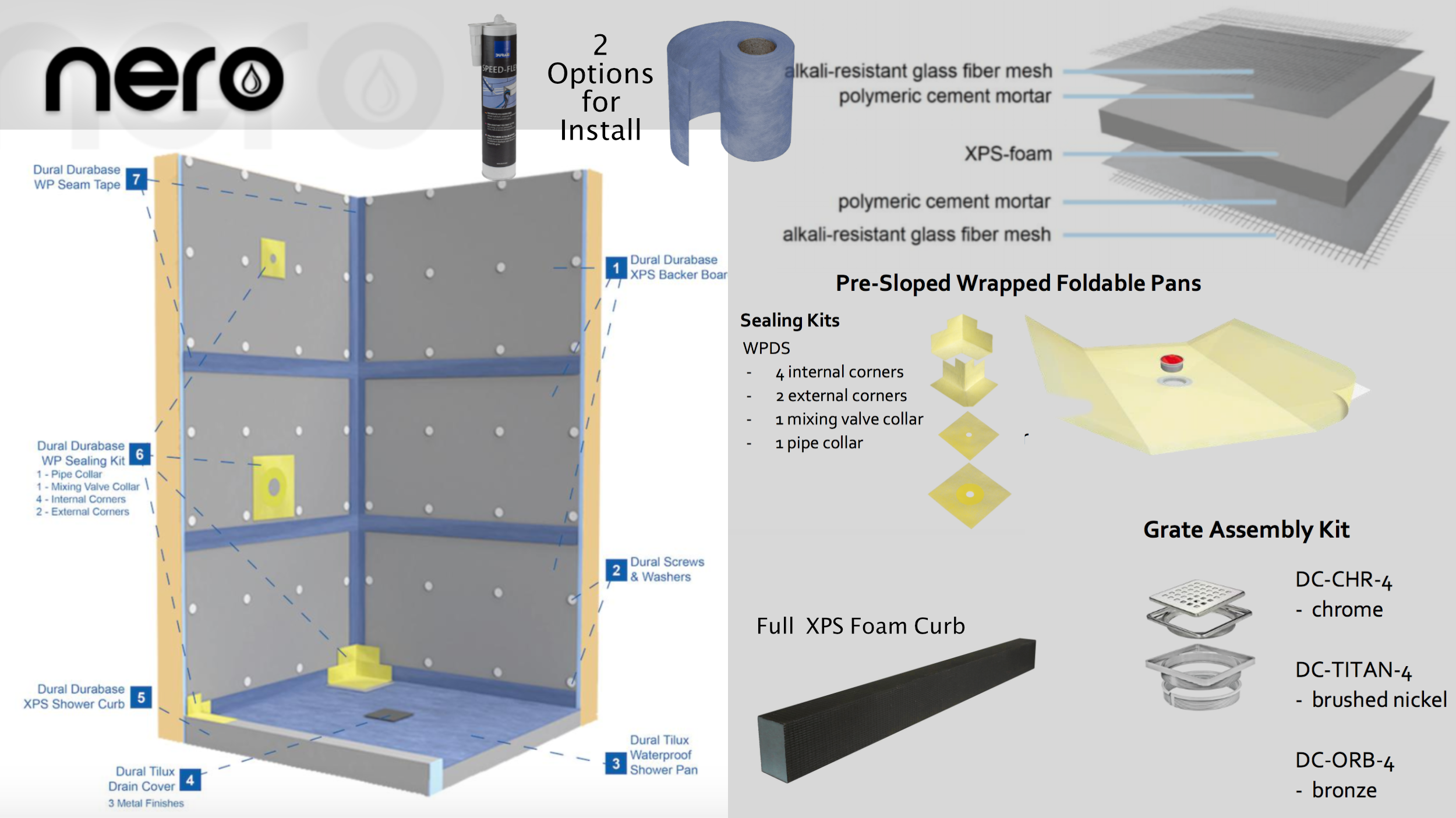 100% WaterproofShower Systems - Sealant or membrane