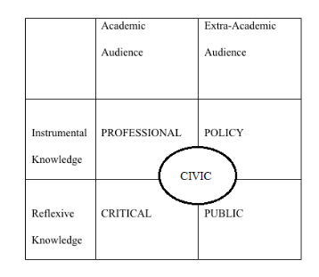 """Table adapted from Burawoy, Michael (2005). """"For Public Sociology"""". American Sociological Review. 70 (1)"""