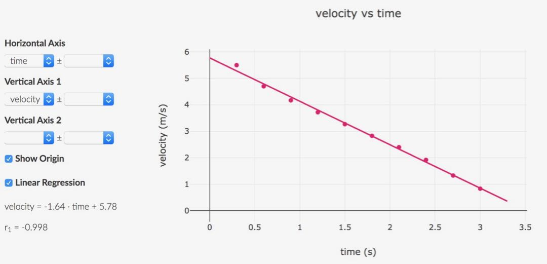 Students use this graph to answer the question: How can you tell whether friction force depends on velocity?
