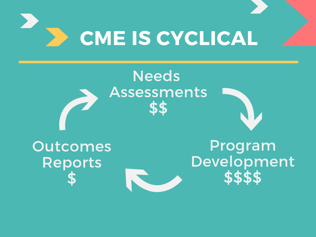 Write and Prosper   CME is as a business is cyclical