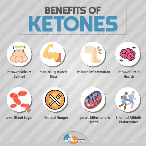 Benefits of Ketones.jpg