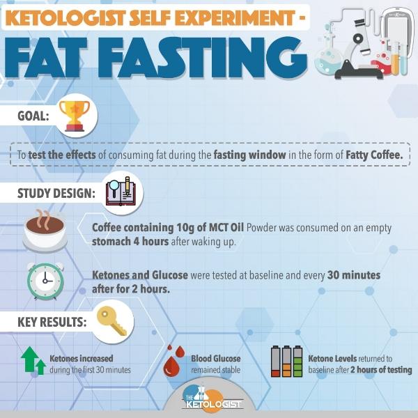 Fat Fasting.jpg
