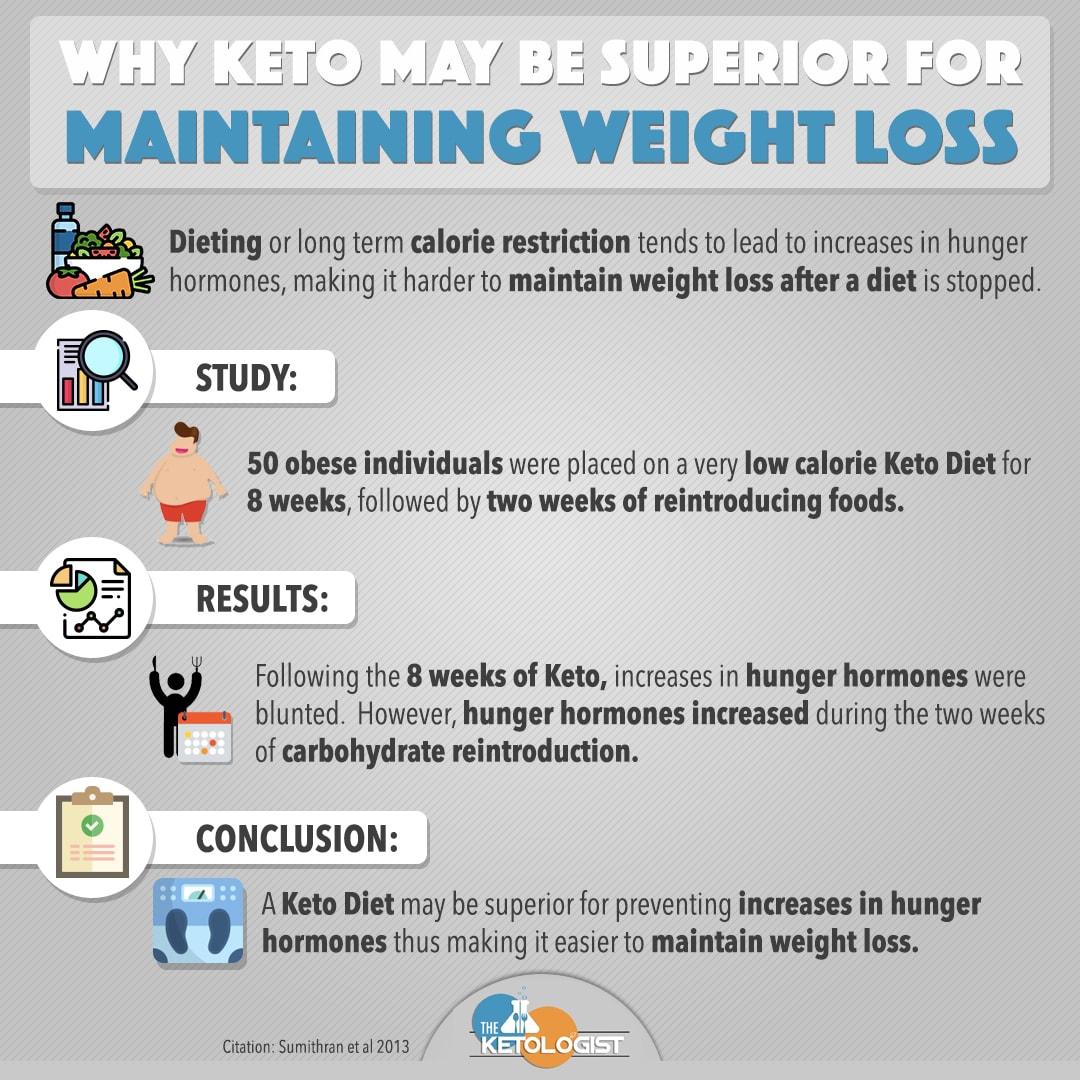 keto maintaining weight loss.jpg