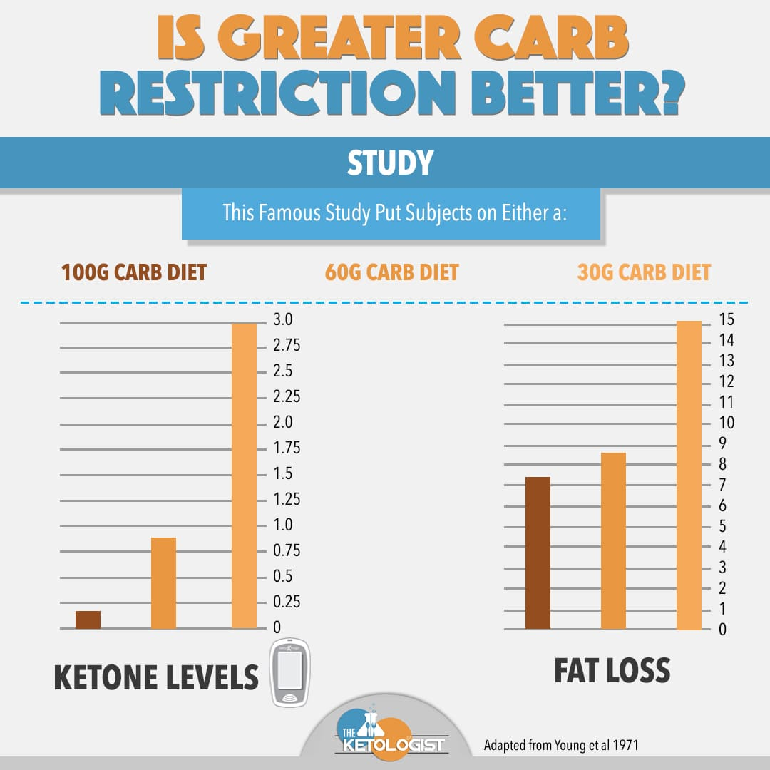 carb restriction and fat loss.jpg