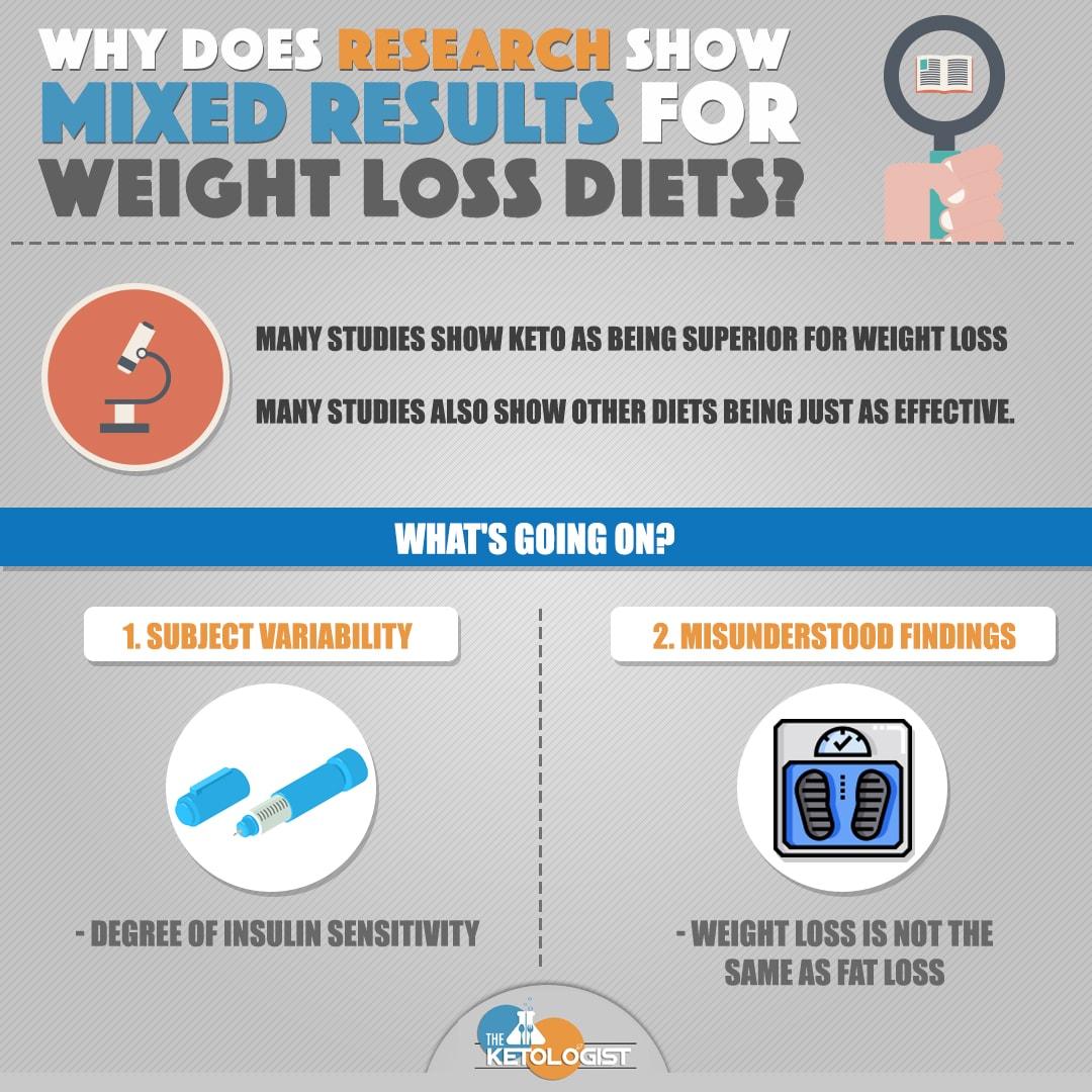 mixed weight loss results.jpg